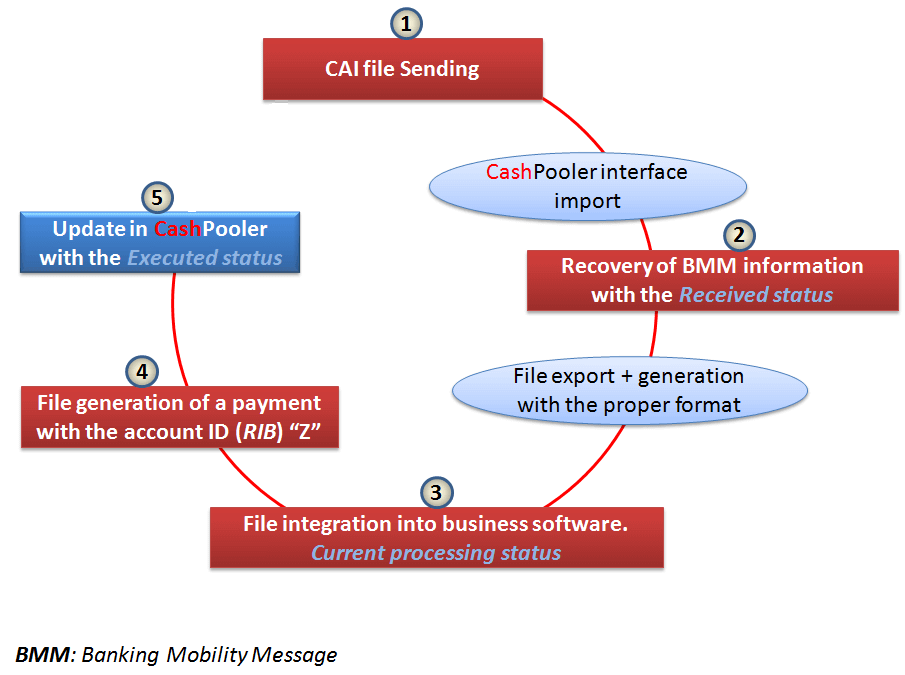 Schema of Banking Mobility Message