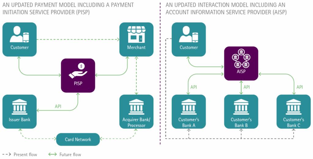 PISP & AISP payment scheme